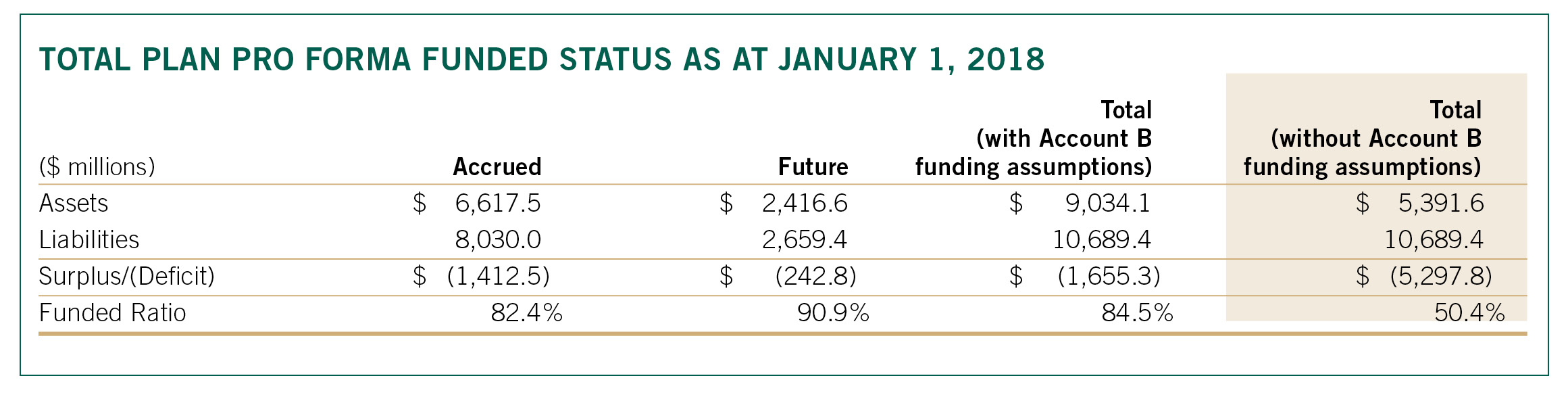 TOTAL PLAN PRO FORMA FUNDED STATUS as at Jan 1 18