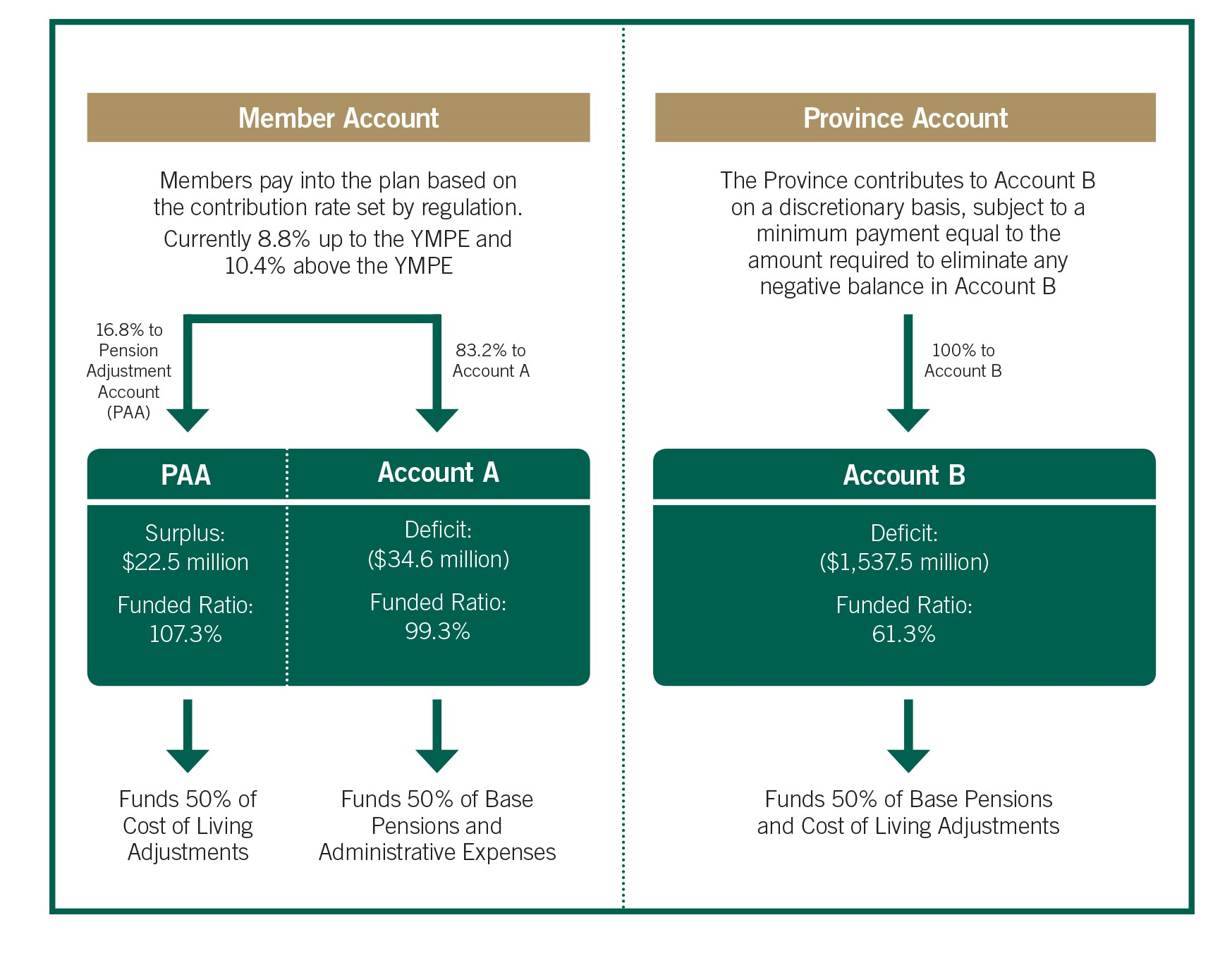 2019 TRAF Account Structure