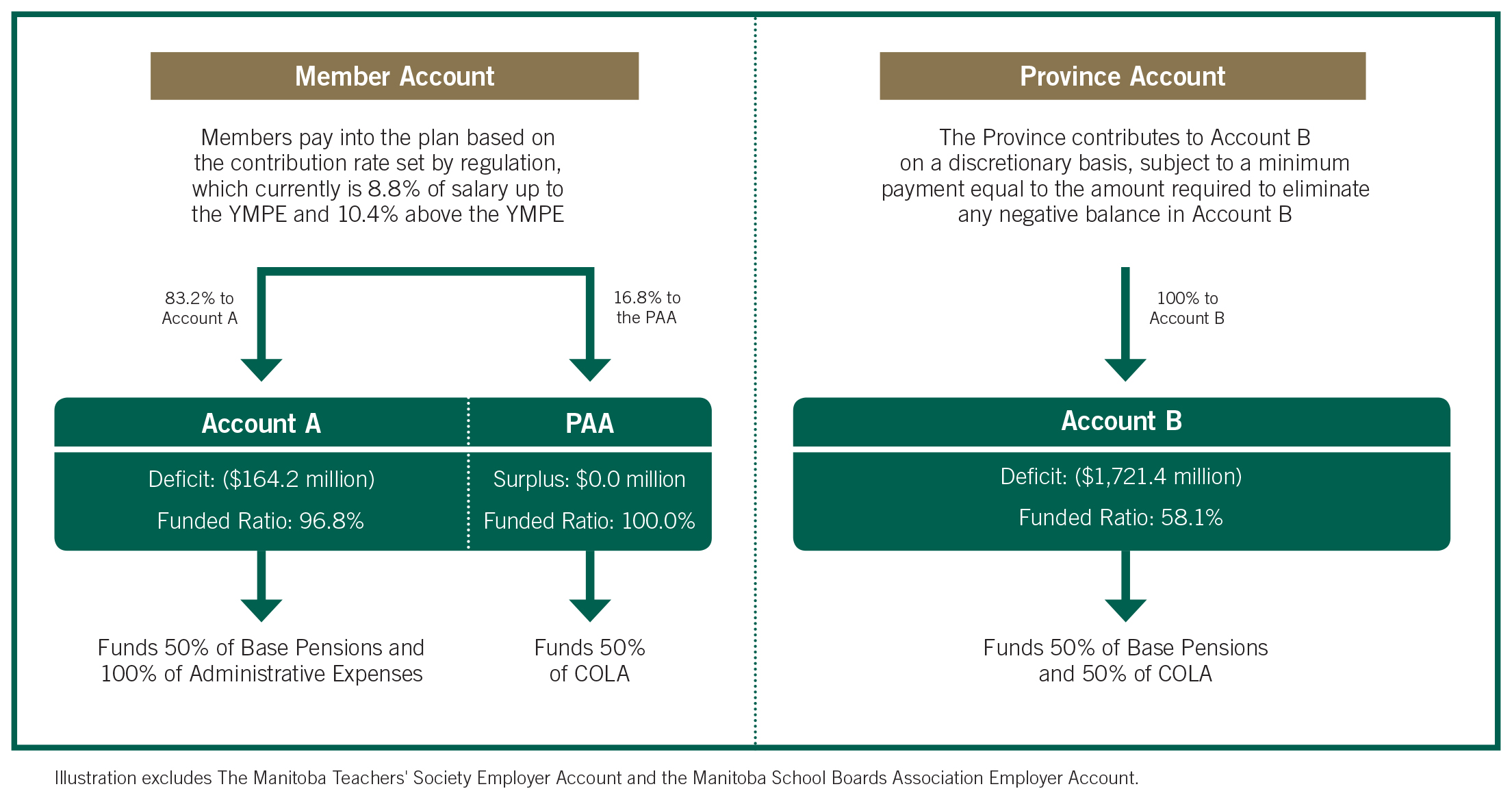 pg 19 Account structure diagram
