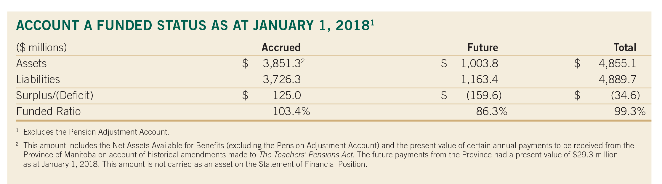 pg 24 Account A Funded Status as at Jan. 1 2018