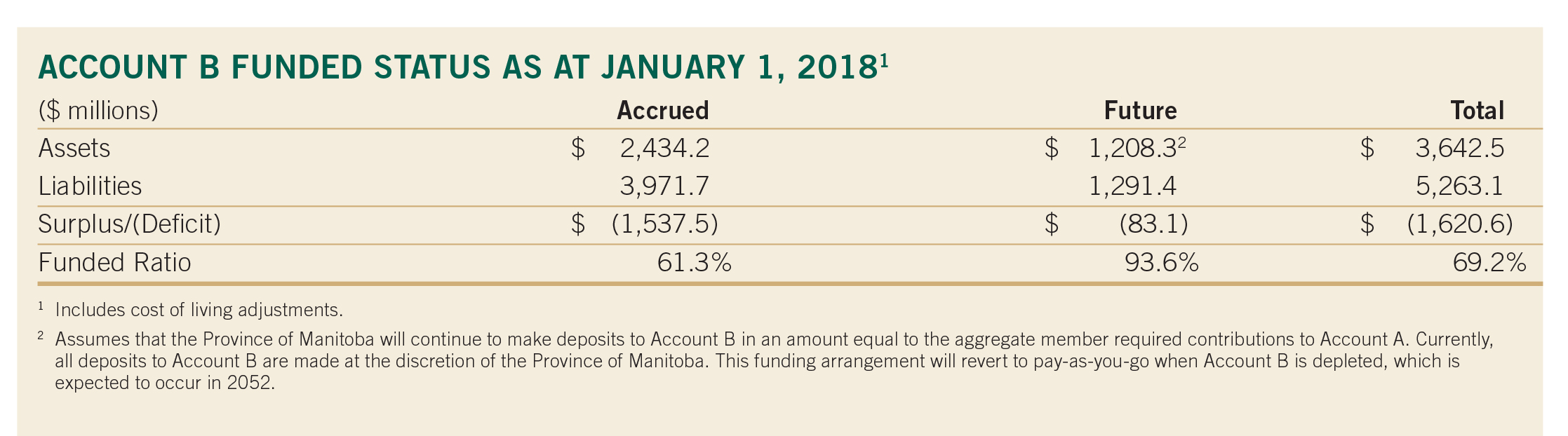 pg 27 Account B Funded Status as at Jan. 1 2018