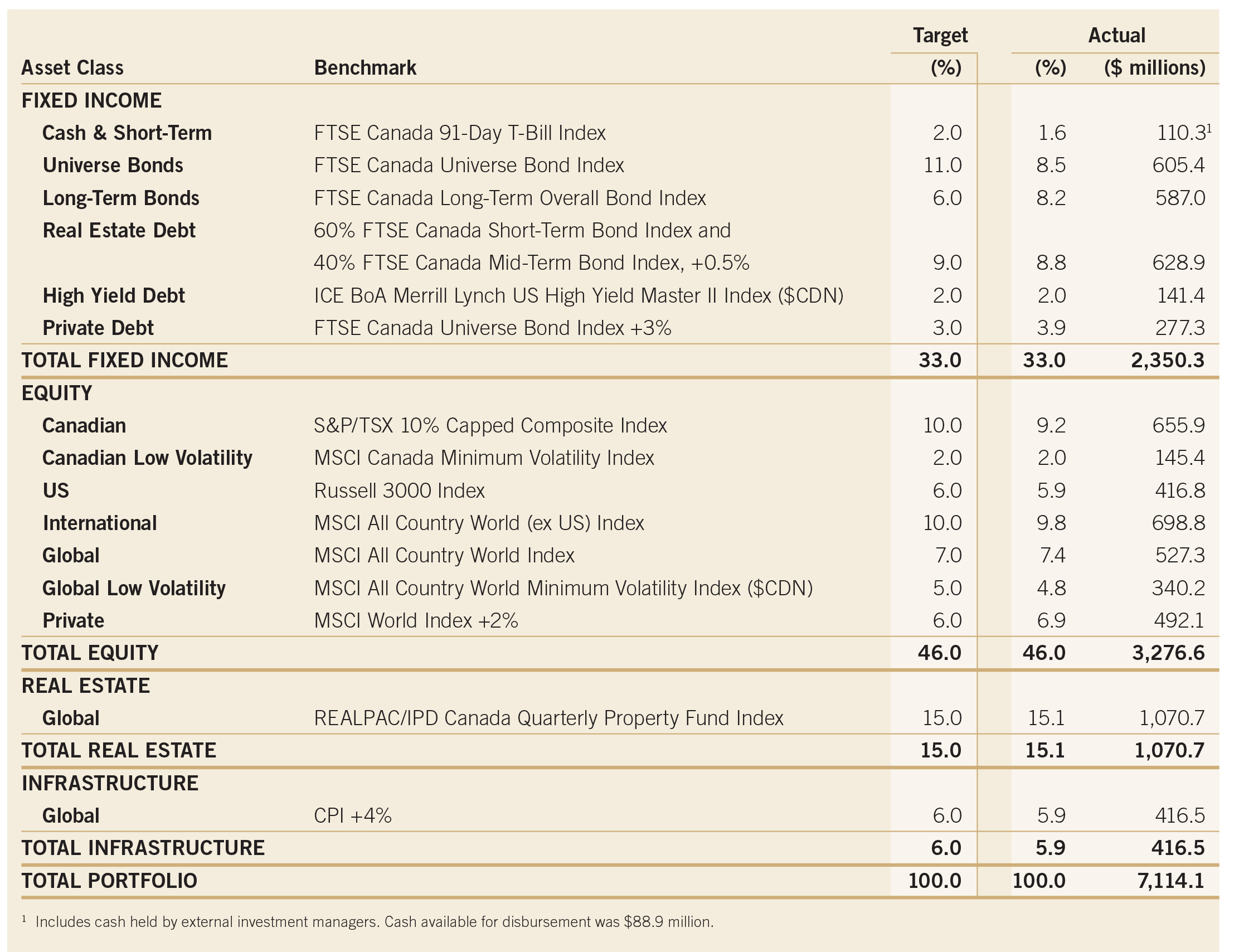 pg 42 Asset Allocation and Benchmarks